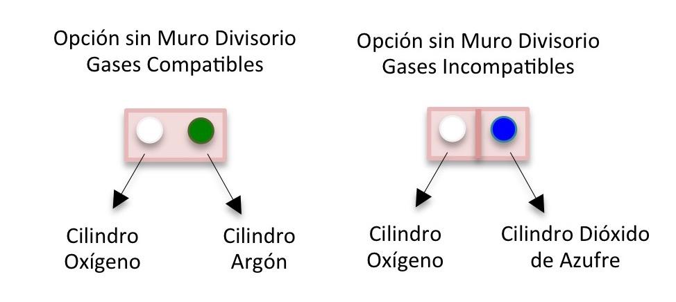 Bodega de Cilindros de Gas Gemapro