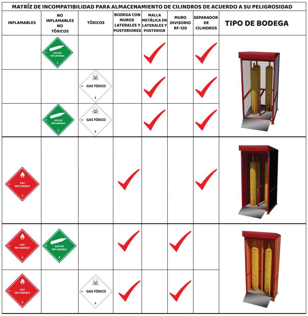 tabla de bodegas de cilindros de gas gemapro